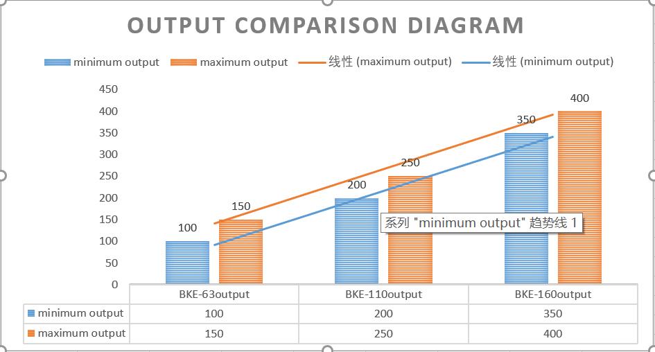 output comparison diagram