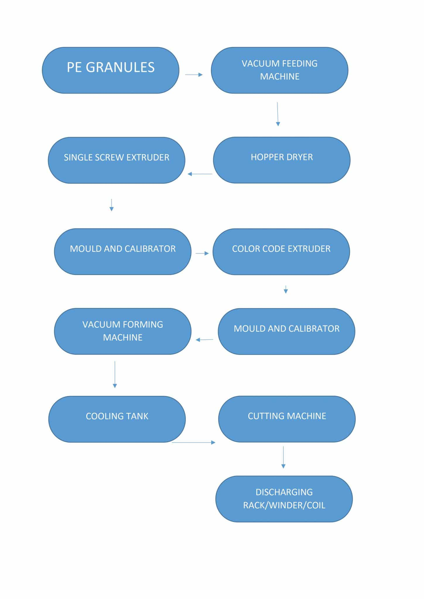HDPE PIPE PRODUCTION FLOWCHART